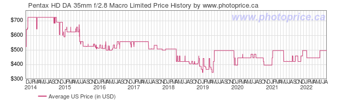US Price History Graph for Pentax HD DA 35mm f/2.8 Macro Limited