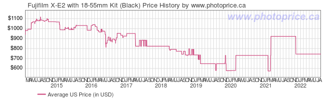 US Price History Graph for Fujifilm X-E2 with 18-55mm Kit (Black)