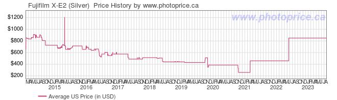 US Price History Graph for Fujifilm X-E2 (Silver)