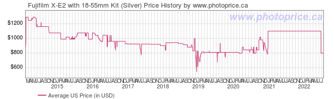 US Price History Graph for Fujifilm X-E2 with 18-55mm Kit (Silver)