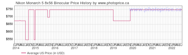 US Price History Graph for Nikon Monarch 5 8x56 Binocular