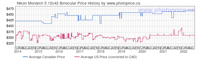 Price History Graph for Nikon Monarch 5 12x42 Binocular