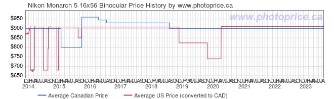 Price History Graph for Nikon Monarch 5 16x56 Binocular