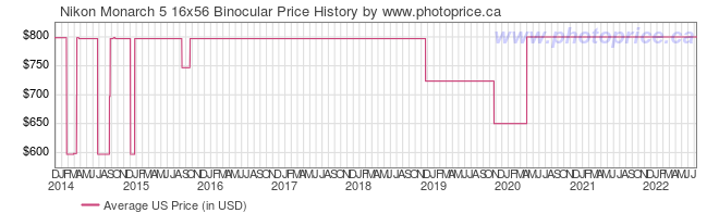 US Price History Graph for Nikon Monarch 5 16x56 Binocular