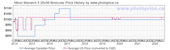 Price History Graph for Nikon Monarch 5 20x56 Binocular