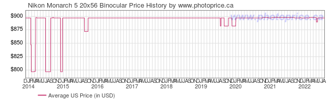 US Price History Graph for Nikon Monarch 5 20x56 Binocular