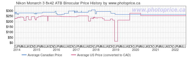 Price History Graph for Nikon Monarch 3 8x42 ATB Binocular