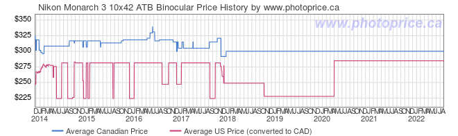 Price History Graph for Nikon Monarch 3 10x42 ATB Binocular