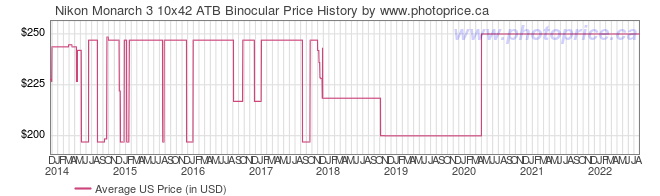US Price History Graph for Nikon Monarch 3 10x42 ATB Binocular