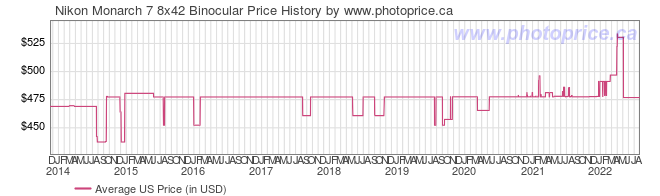US Price History Graph for Nikon Monarch 7 8x42 Binocular