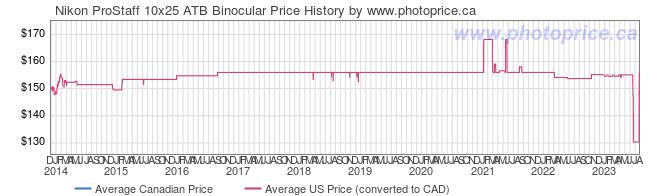 Price History Graph for Nikon ProStaff 10x25 ATB Binocular