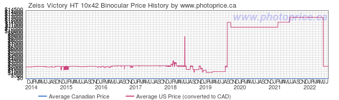 Price History Graph for Zeiss Victory HT 10x42 Binocular
