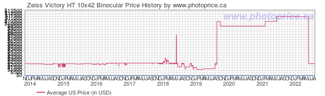 US Price History Graph for Zeiss Victory HT 10x42 Binocular