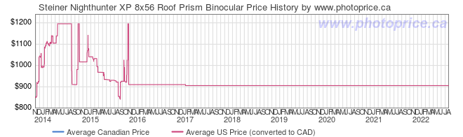 Price History Graph for Steiner Nighthunter XP 8x56 Roof Prism Binocular