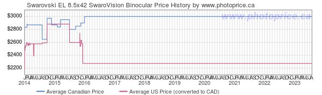 Price History Graph for Swarovski EL 8.5x42 SwaroVision Binocular