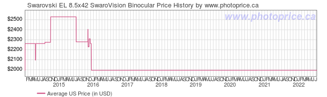 US Price History Graph for Swarovski EL 8.5x42 SwaroVision Binocular