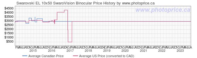 Price History Graph for Swarovski EL 10x50 SwaroVision Binocular