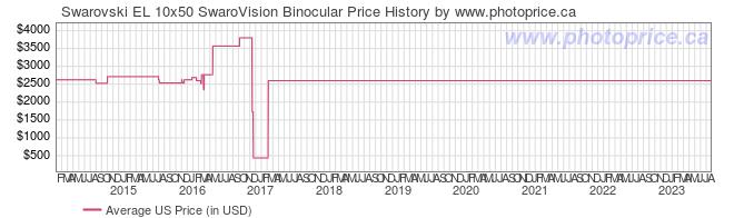 US Price History Graph for Swarovski EL 10x50 SwaroVision Binocular