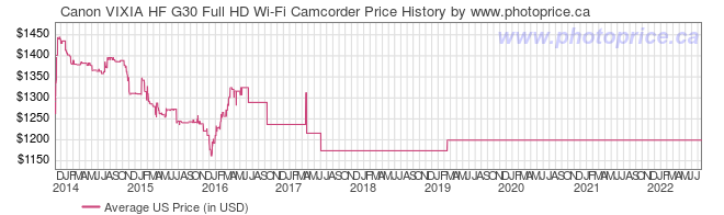 US Price History Graph for Canon VIXIA HF G30 Full HD Wi-Fi Camcorder