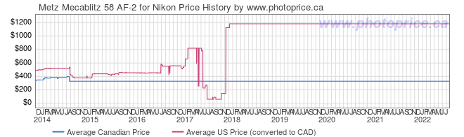 Price History Graph for Metz Mecablitz 58 AF-2 for Nikon