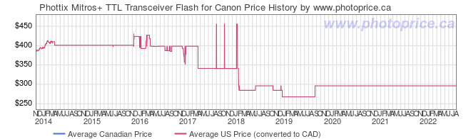 Price History Graph for Phottix Mitros+ TTL Transceiver Flash for Canon