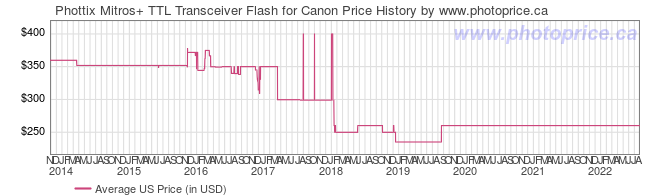 US Price History Graph for Phottix Mitros+ TTL Transceiver Flash for Canon