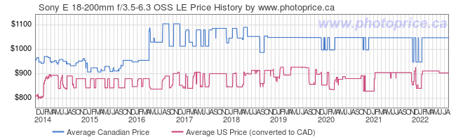 Price History Graph for Sony E 18-200mm f/3.5-6.3 OSS LE