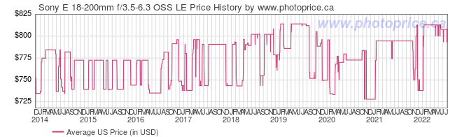US Price History Graph for Sony E 18-200mm f/3.5-6.3 OSS LE