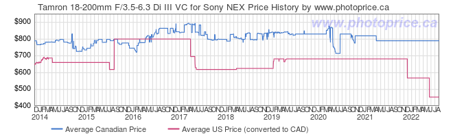 Price History Graph for Tamron 18-200mm F/3.5-6.3 Di III VC for Sony NEX