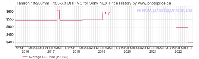 US Price History Graph for Tamron 18-200mm F/3.5-6.3 Di III VC for Sony NEX