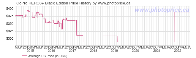 US Price History Graph for GoPro HERO3+ Black Edition