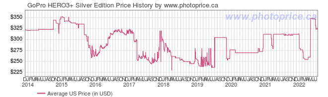 US Price History Graph for GoPro HERO3+ Silver Edition