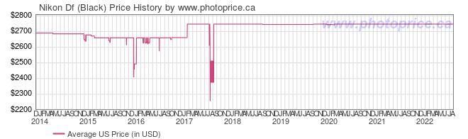 US Price History Graph for Nikon Df (Black)