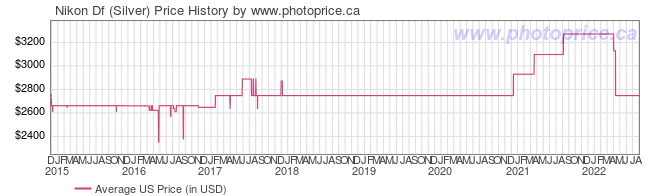 US Price History Graph for Nikon Df (Silver)