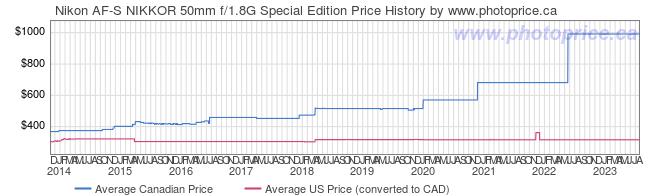 Price History Graph for Nikon AF-S NIKKOR 50mm f/1.8G Special Edition