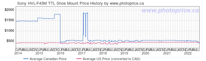 Price History Graph for Sony HVL-F43M TTL Shoe Mount