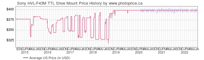 US Price History Graph for Sony HVL-F43M TTL Shoe Mount
