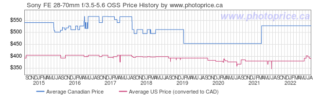 Price History Graph for Sony FE 28-70mm f/3.5-5.6 OSS