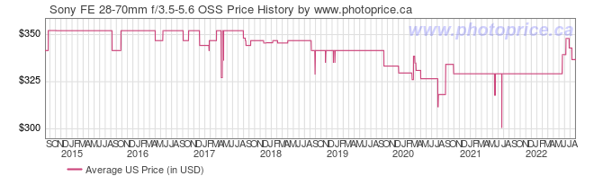 US Price History Graph for Sony FE 28-70mm f/3.5-5.6 OSS