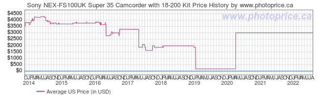 US Price History Graph for Sony NEX-FS100UK Super 35 Camcorder with 18-200 Kit