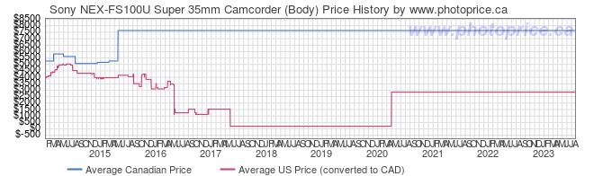Price History Graph for Sony NEX-FS100U Super 35mm Camcorder (Body)
