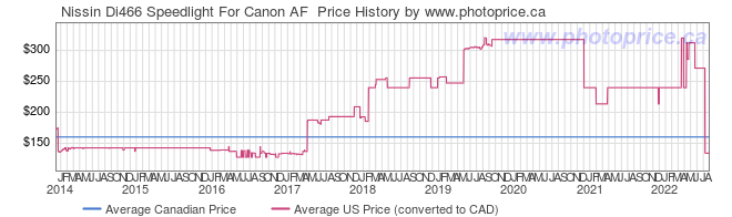 Price History Graph for Nissin Di466 Speedlight For Canon AF