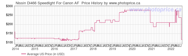 US Price History Graph for Nissin Di466 Speedlight For Canon AF