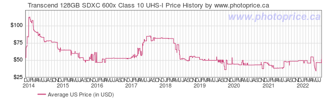 US Price History Graph for Transcend 128GB SDXC 600x Class 10 UHS-I