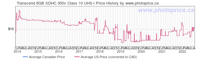 Price History Graph for Transcend 8GB SDHC 300x Class 10 UHS-I