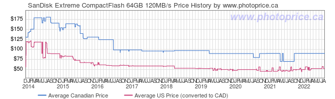 Price History Graph for SanDisk Extreme CompactFlash 64GB 120MB/s