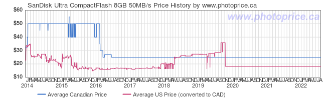 Price History Graph for SanDisk Ultra CompactFlash 8GB 50MB/s