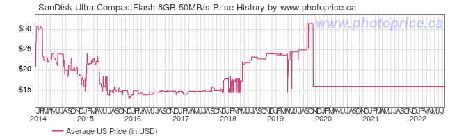 US Price History Graph for SanDisk Ultra CompactFlash 8GB 50MB/s