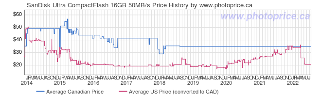 Price History Graph for SanDisk Ultra CompactFlash 16GB 50MB/s