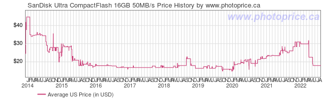 US Price History Graph for SanDisk Ultra CompactFlash 16GB 50MB/s